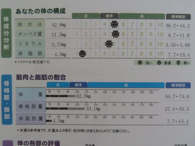 ディープチェンジHMBインボディで体脂肪率6%台