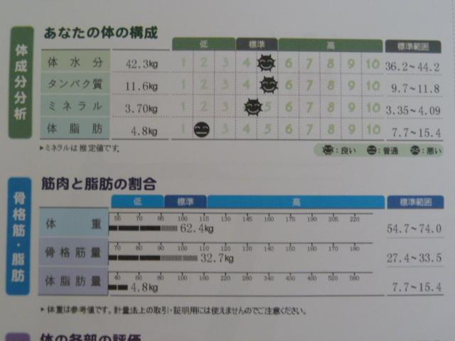 インボディ430筋トレ後に測定したら体脂肪率7.7%