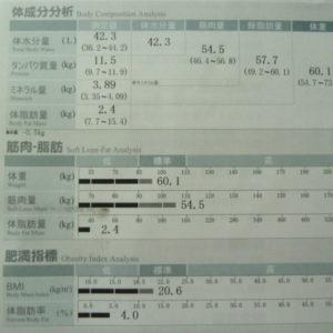 スポルテックのインボディ(Inbody)で体脂肪率4.0%